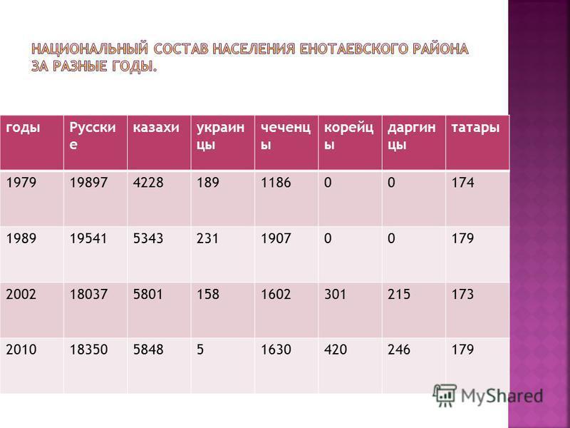 годы Русски е казахи украинцы чеченцы корейцы даргинцы татары 1979198974228189118600174 1989195415343231190700179 20021803758011581602301215173 201018350584851630420246179