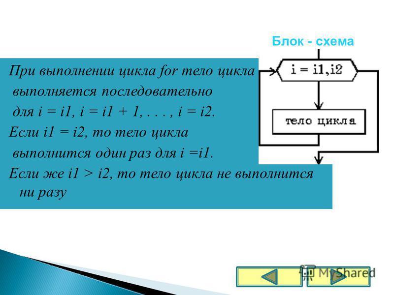 При выполнении цикла for тело цикла выполняется последовательно для i = i1, i = i1 + 1,..., i = i2. Если i1 = i2, то тело цикла выполнится один раз для i =i1. Если же i1 > i2, то тело цикла не выполнится ни разу Блок - схема