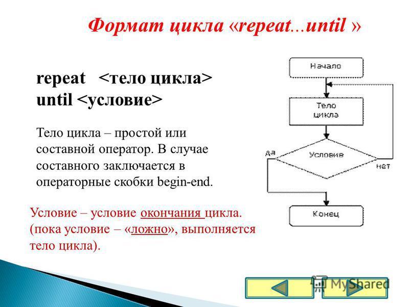 Блок - схема Формат цикла «repeat...until » repeat until Тело цикла – простой или составной оператор. В случае составного заключается в операторные скобки begin-end. Условие – условие окончания цикла. (пока условие – «ложно», выполняется тело цикла).