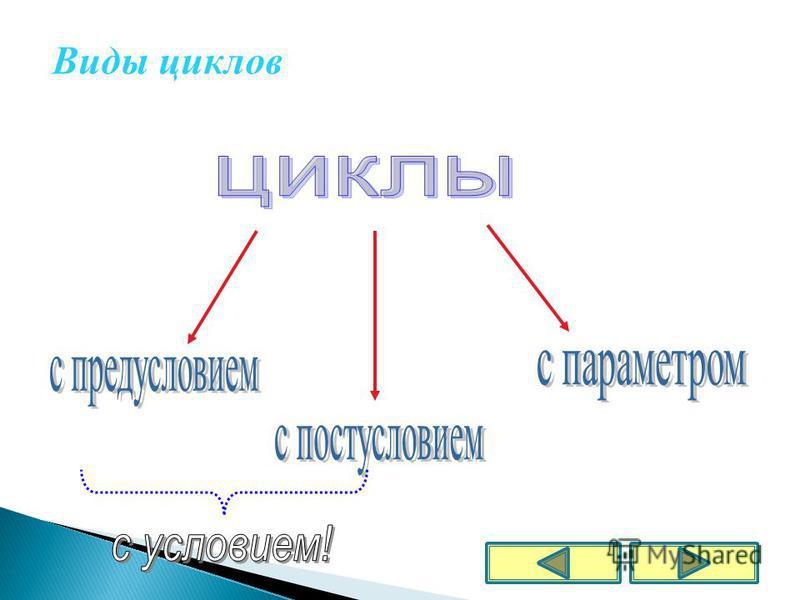 Виды циклов