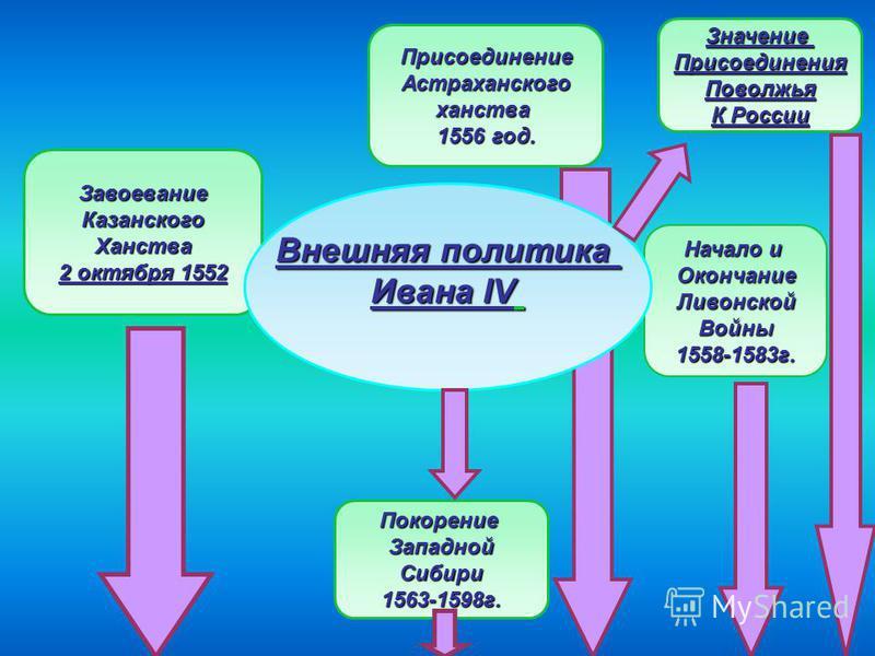 Завоевание КазанскогоХанства 2 октября 1552 Начало и Окончание ЛивонскойВойны 1558-1583 г. Покорение ЗападнойСибири 1563-1598 г. Присоединение Астраханскогоханства 1556 год. Внешняя политика Ивана IV Значение ПрисоединенияПоволжья К России