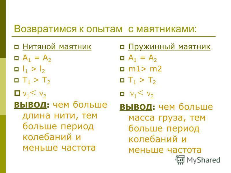 Возвратимся к опытам с маятниками: Нитяной маятник А 1 = А 2 l 1 > l 2 T 1 > T 2 ν 1 < ν 2 ВЫВОД: чем больше длина нити, тем больше период колебаний и меньше частота Пружинный маятник А 1 = А 2 m1> m2 T 1 > T 2 ν 1 < ν 2 ВЫВОД: чем больше масса груза
