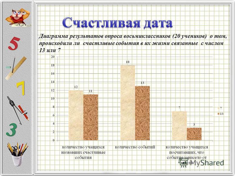 Диаграмма результатов опроса восьмиклассников (20 учеников) о том, происходили ли счастливые события в их жизни связанные с числом 13 или 7