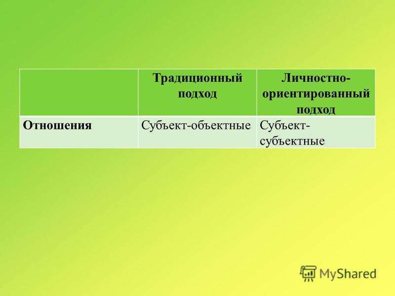 Традиционный подход Личностно- ориентированный подход Отношения Субъект-объектные Субъект- субъектные