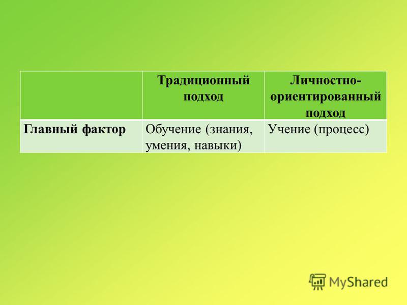 Традиционный подход Личностно- ориентированный подход Главный фактор Обучение (знания, умения, навыки) Учение (процесс)