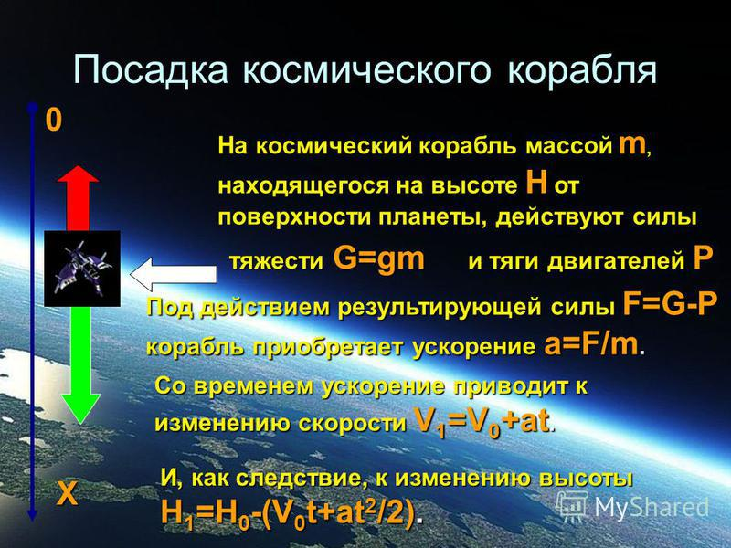 Посадка космического корабля На космический корабль массой m, находящегося на высоте Н от поверхности планеты, действуют силы тяжести G=gm и тяги двигателей P Под действием результирующей силы F=G-P корабль приобретает ускорение a=F/m. Со временем ус