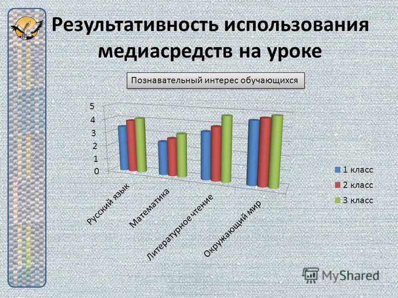 Результативность использования медиасредств на уроке Познавательный интерес обучающихся
