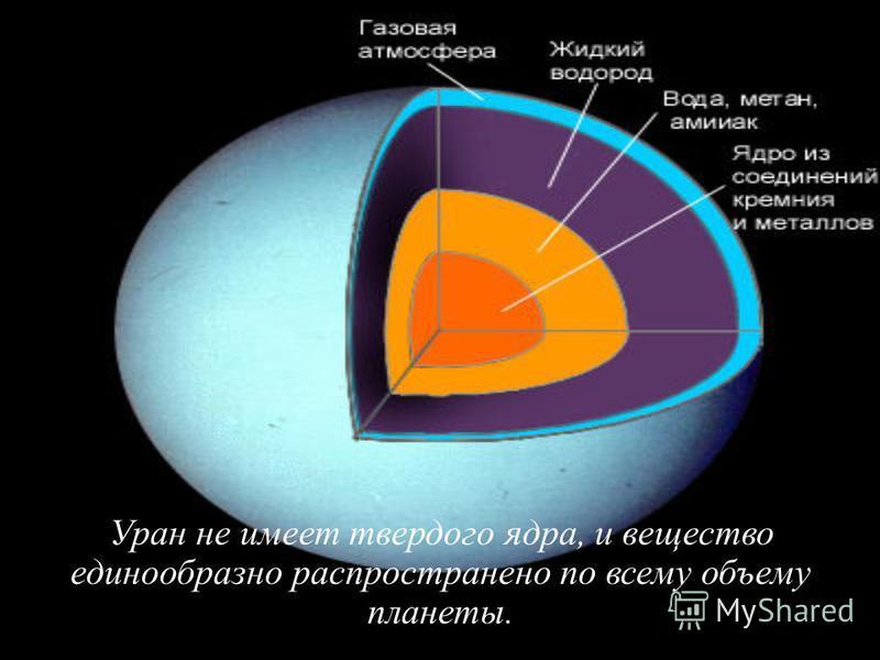 Уран не имеет твердого ядра, и вещество единообразно распространено по всему объему планеты.