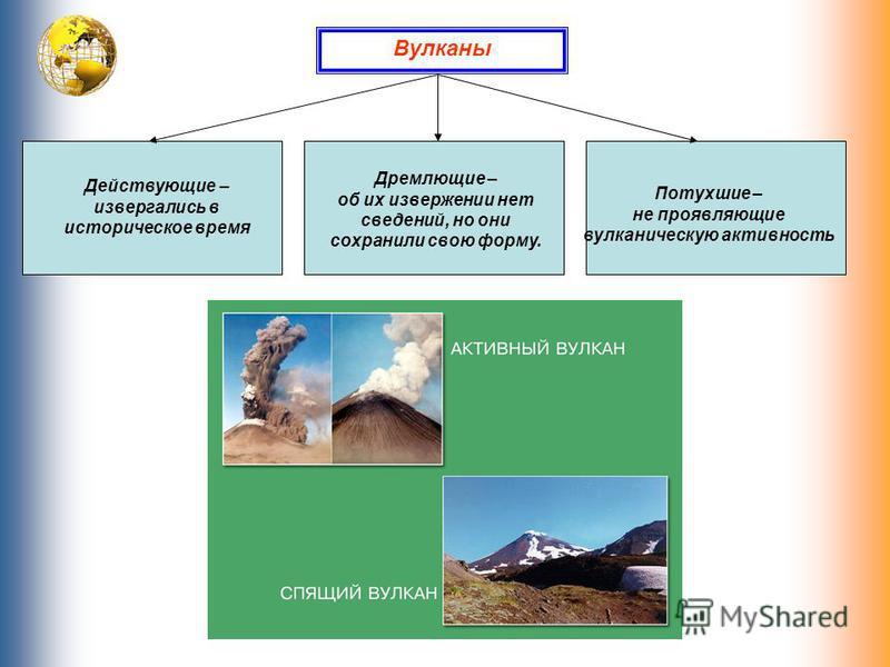 Вулканы Действующие – извергались в историческое время Дремлющие – об их извержении нет сведений, но они сохранили свою форму. Потухшие – не проявляющие вулканическую активность