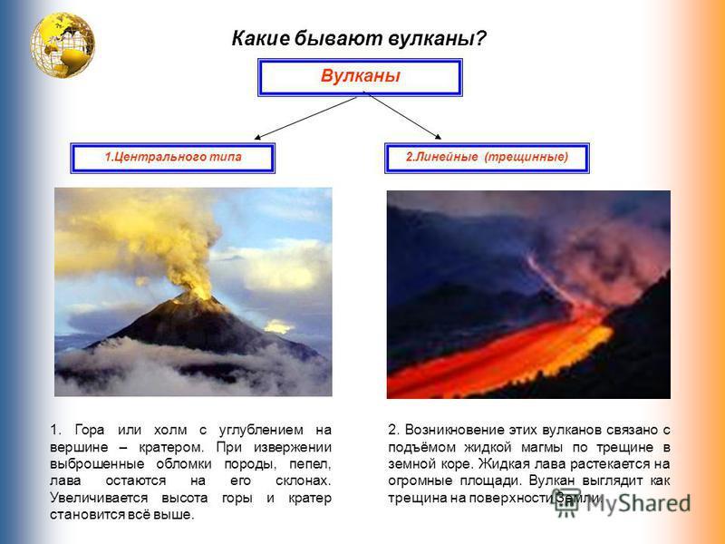 Какие бывают вулканы? Вулканы 2. Линейные (трещинные)1. Центрального типа 1. Гора или холм с углублением на вершине – кратером. При извержении выброшенные обломки породы, пепел, лава остаются на его склонах. Увеличивается высота горы и кратер станови