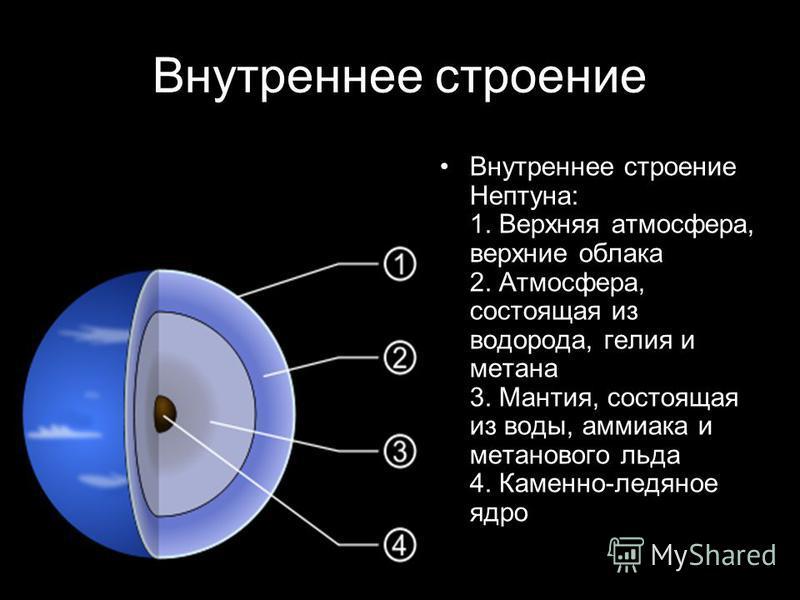 Внутреннее строение Внутреннее строение Нептуна: 1. Верхняя атмосфера, верхние облака 2. Атмосфера, состоящая из водорода, гелия и метана 3. Мантия, состоящая из воды, аммиака и метанового льда 4. Каменно-ледяное ядро
