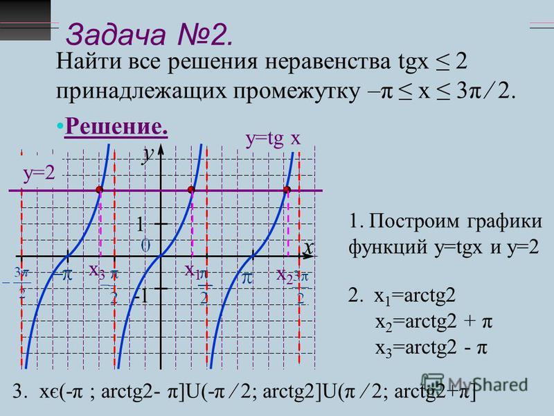 Задача 2. Найти все решения неравенства tgx 2 принадлежащих промежутку –π х 3π 2. Решение. y x 1 -1 у=tg x у=2 1. Построим графики функций у=tgx и у=2 2. х 1 =arctg2 х 2 =arctg2 + π х 3 =arctg2 - π х 1 х 1 х 3 х 3 х 2 х 2 3. хє(-π ; arctg2- π]U(-π 2;