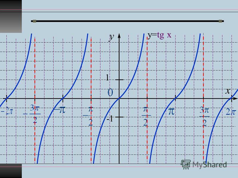 y x 1 -1 у=tg x