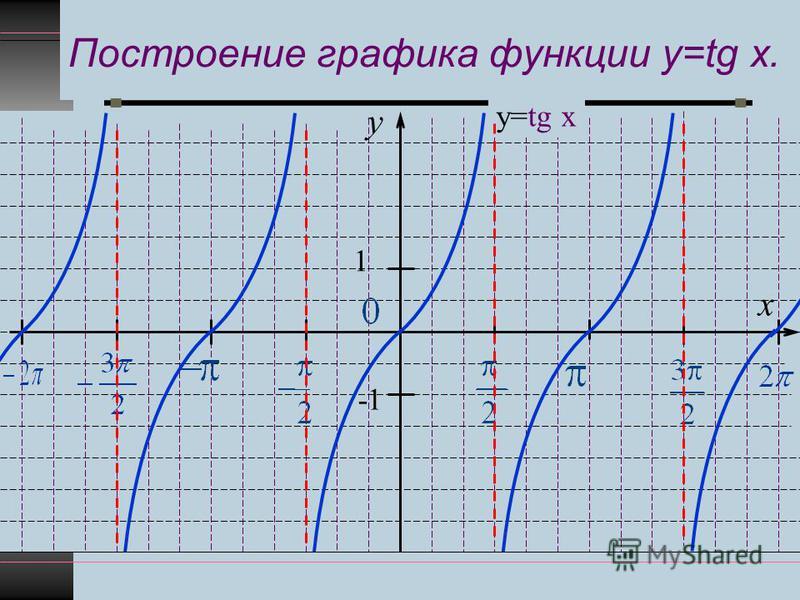 Построение графика функции y=tg x. y x 1 -1 у=tg x