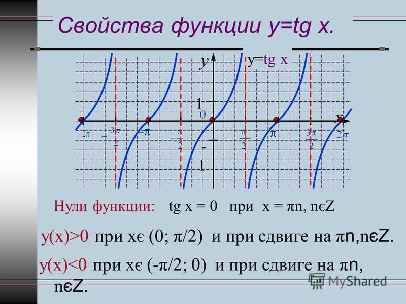 Свойства функции y=tg x. y x 1 -1 у=tg x Нули функции:tg х = 0 при х = πn, nєZ у(х)>0 при хє (0; π/2) и при сдвиге на π n, n єZ. у(х)<0 при хє (-π/2; 0) и при сдвиге на π n, n єZ.