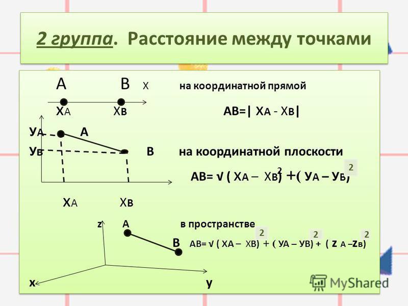 2 группа. Расстояние между точками А В Х на координатной прямой х А Х В АВ=  х А - Х В   У А А Ув В на координатной плоскости АВ= ( х А – Х В ) + ( У А – У В ) х А Х В z А в пространстве В АВ= ( х А – ХВ) + ( УА – УВ) + ( z А – z в) х у А В Х на коор