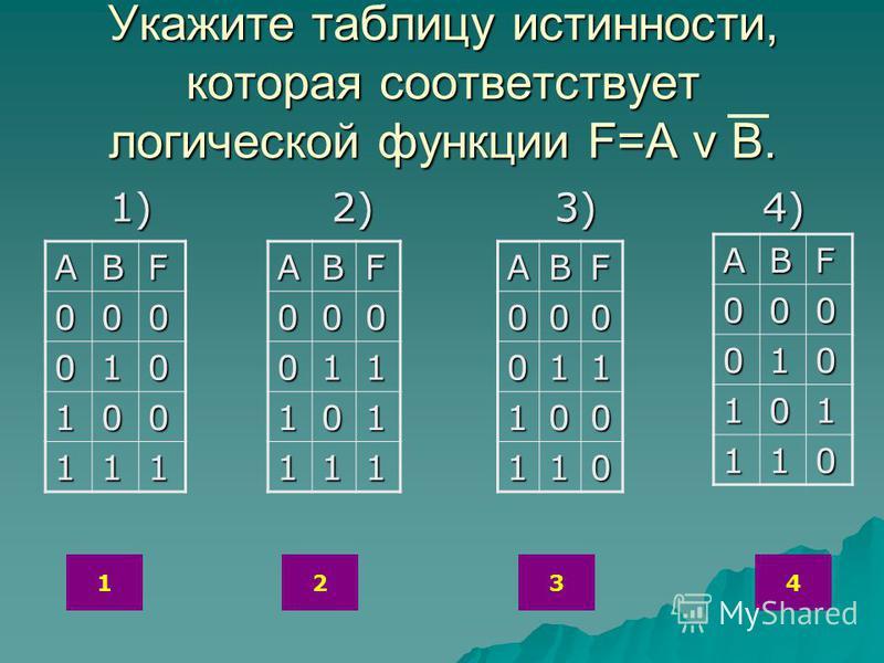 Укажите таблицу истинности, которая соответствует логической функции F=A v B. 1) 2) 3) 4) 1) 2) 3) 4) ABF 000 010 100 111ABF000 011 100 110ABF000 011 101 111 ABF000 010 101 110 1234
