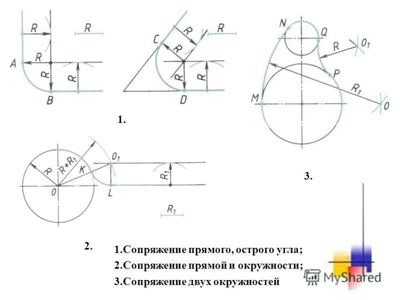 1. 2. 3. 1. Сопряжение прямого, острого угла; 2. Сопряжение прямой и окружности; 3. Сопряжение двух окружностей