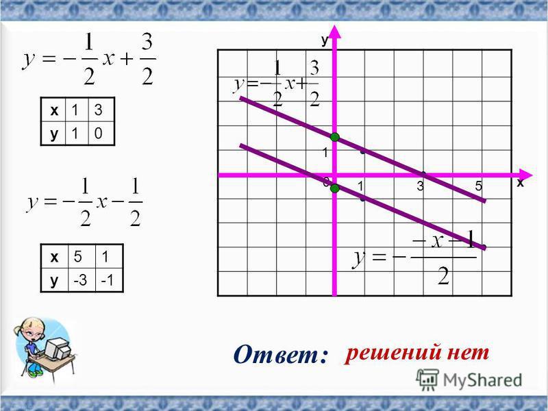 x13 y10 x51 y-3 0 1 y x 135 Ответ: решений нет