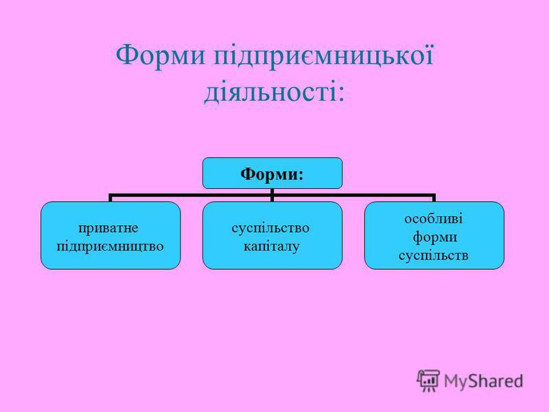Форми підприємницької діяльності: Форми: приватне підприємництво суспільство капіталу особливі форми суспільств