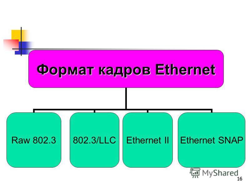 16 Формат кадров Ethernet Raw 802.3802.3/LLCEthernet IIEthernet SNAP