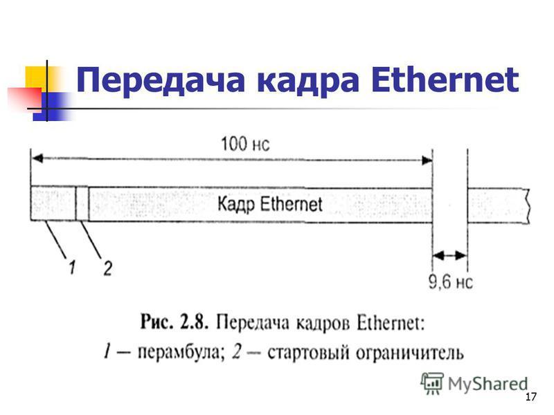 17 Передача кадра Ethernet