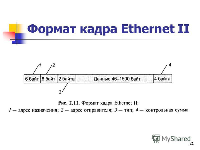 21 Формат кадра Ethernet II