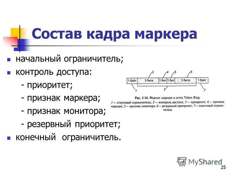 25 Состав кадра маркера начальный ограничитель; контроль доступа: - приоритет; - признак маркера; - признак монитора; - резервный приоритет; конечный ограничитель.