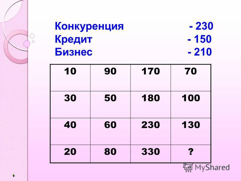 Конкуренция - 230 Кредит - 150 Бизнес - 210 109017070 3050180100 4060230130 2080330?