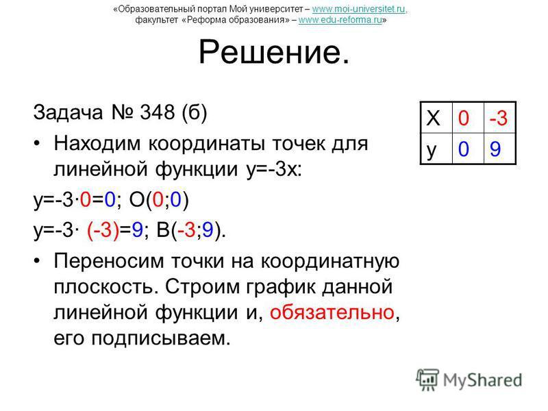 Решение. Задача 348 (б) Находим координаты точек для линейной функции y=-3x: y=-3·0=0; О(0;0) y=-3· (-3)=9; В(-3;9). Переносим точки на координатную плоскость. Строим график данной линейной функции и, обязательно, его подписываем. X0-3 y09 «Образоват