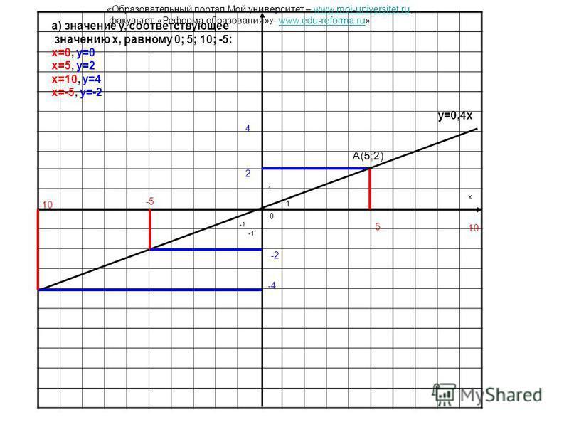 y x 0 1 1 y=0,4x А(5;2) 2 5 а) значение y, соответствующее значению x, равному 0; 5; 10; -5: x=0, y=0 x=5, y=2 x=10, y=4 x=-5, y=-2 10 4 -5 -2 -10 -4 «Образовательный портал Мой университет – www.moi-universitet.ru,www.moi-universitet.ru факультет «Р