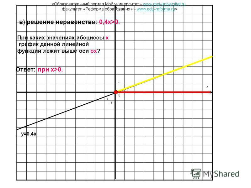 y x 0 1 1 y=0,4x в) решение неравенства: 0,4x>0. Ответ: при x>0. При каких значениях абсциссы x график данной линейной функции лежит выше оси ox? «Образовательный портал Мой университет – www.moi-universitet.ru,www.moi-universitet.ru факультет «Рефор