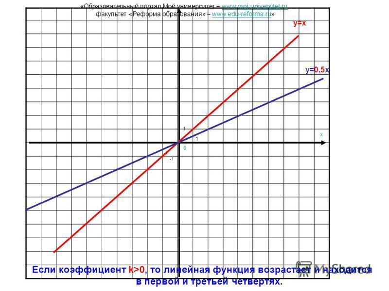 y x 0 1 1 y=x y=0,5x Если коэффициент k>0, то линейная функция возрастает и находится в первой и третьей четвертях. «Образовательный портал Мой университет – www.moi-universitet.ru,www.moi-universitet.ru факультет «Реформа образования» – www.edu-refo