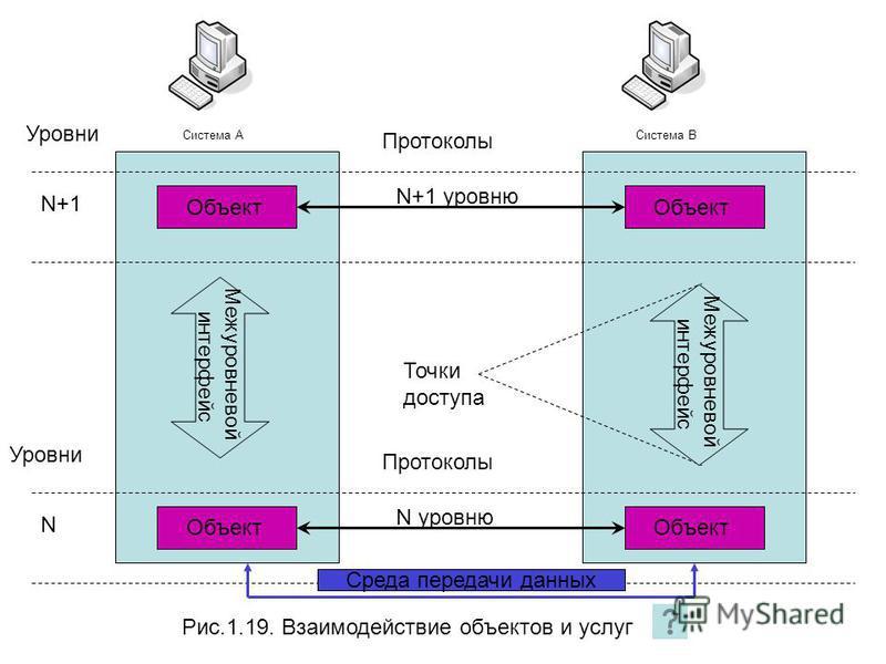 Рис.1.19. Взаимодействие объектов и услуг Система А Система В Уровни Протоколы Объект N+1 N+1 уровню Межуровневой интерфейс Точки доступа Уровни Протоколы Объект N N уровню Среда передачи данных Межуровневой интерфейс