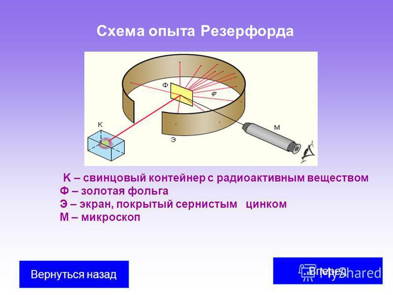 Схема опыта Резерфорда K – свинцовый контейнер с радиоактивным веществом Ф – золотая фольга Э – экран, покрытый сернистым цинком M – микроскоп Вперед Вернуться назад