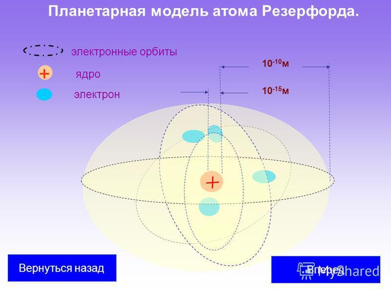 Планетарная модель атома Резерфорда. 10 -10 м 10 -15 м Вперед Вернуться назад электрон ядро + электронные орбиты