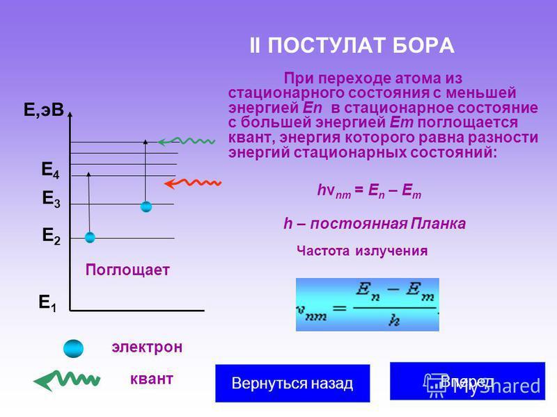 II ПОСТУЛАТ БОРА При переходе атома из стационарного состояния с меньшей энергией En в стационарное состояние с большей энергией Em поглощается квант, энергия которого равна разности энергий стационарных состояний: Е1Е1 Е2Е2 Е3Е3 Е,эВ Поглощает Е4Е4