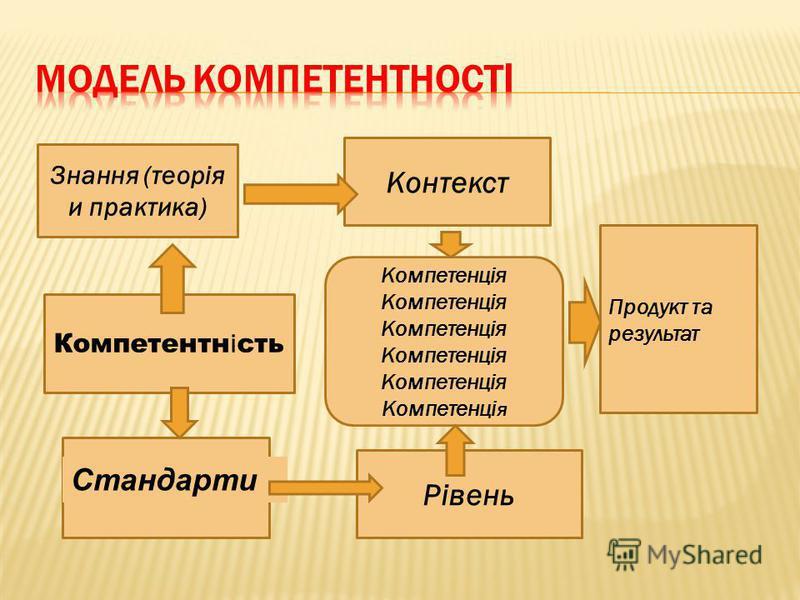 Знання (теорія и практика) Компетентн і сть Контекст Рівень Компетенція Продукт та результат Стандарти