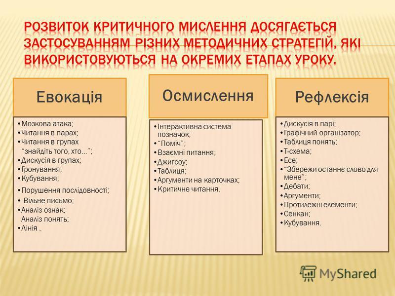 Евокація Мозкова атака; Читання в парах; Читання в групах знайдіть того, хто…; Дискусія в групах; Гронування; Кубування; Порушення послідовності; Вільне письмо; Аналіз ознак; Аналіз понять; Лінія. Осмислення Інтерактивна система позначок; Поміч; Взає