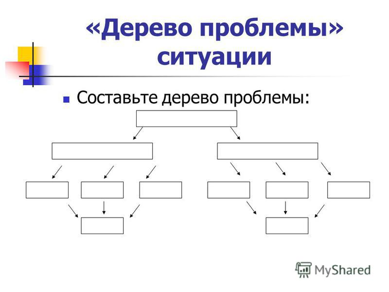 «Дерево проблемы» ситуации Составьте дерево проблемы: