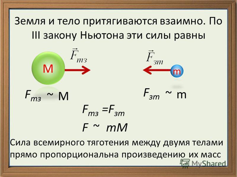 Земля и тело притягиваются взаимно. По III закону Ньютона эти силы равны F тс ~М F ст ~m F тс =F ст F~mM Сила всемирного тяготения между двумя телами прямо пропорциональна произведению их масс