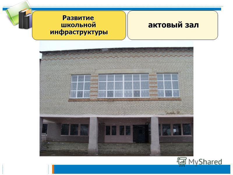 Развитие школьной инфраструктуры актовый зал актовый зал