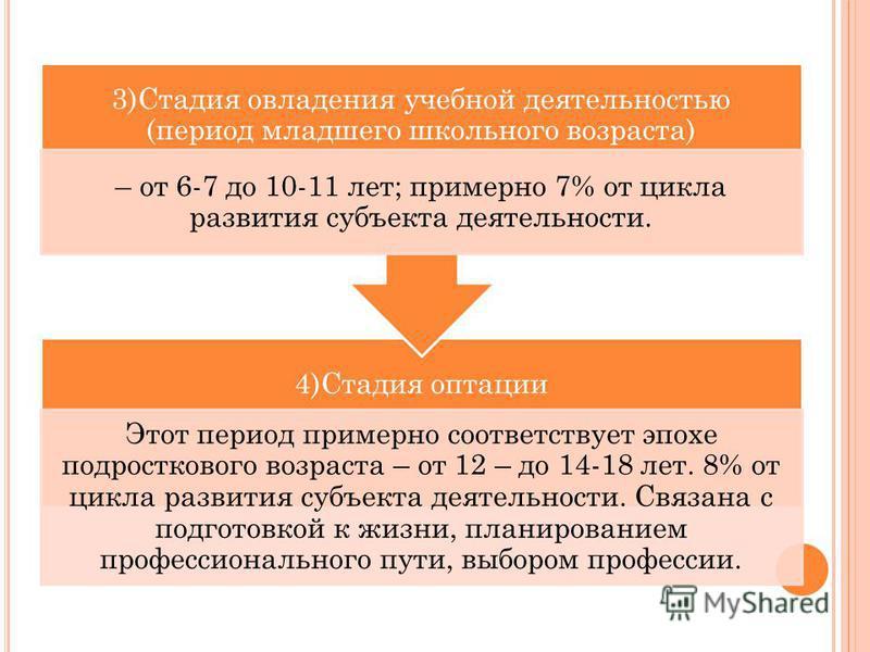 4)Стадия оптации Этот период примерно соответствует эпохе подросткового возраста – от 12 – до 14-18 лет. 8% от цикла развития субъекта деятельности. Связана с подготовкой к жизни, планированием профессионального пути, выбором профессии. 3)Стадия овла