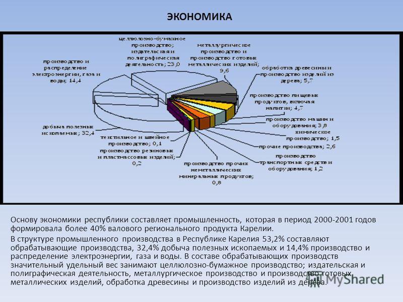 ЭКОНОМИКА Основу экономики республики составляет промышленность, которая в период 2000-2001 годов формировала более 40% валового регионального продукта Карелии. В структуре промышленного производства в Республике Карелия 53,2% составляют обрабатывающ