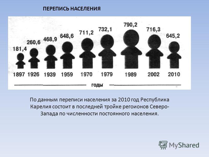 ПЕРЕПИСЬ НАСЕЛЕНИЯ По данным переписи населения за 2010 год Республика Карелия состоит в последней тройке регионов Северо- Запада по численности постоянного населения.
