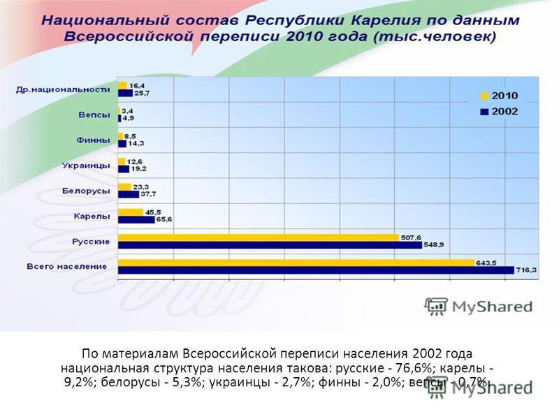 По материалам Всероссийской переписи населения 2002 года национальная структура населения такова: русские - 76,6%; карелы - 9,2%; белорусы - 5,3%; украинцы - 2,7%; финны - 2,0%; вепсы - 0,7%.