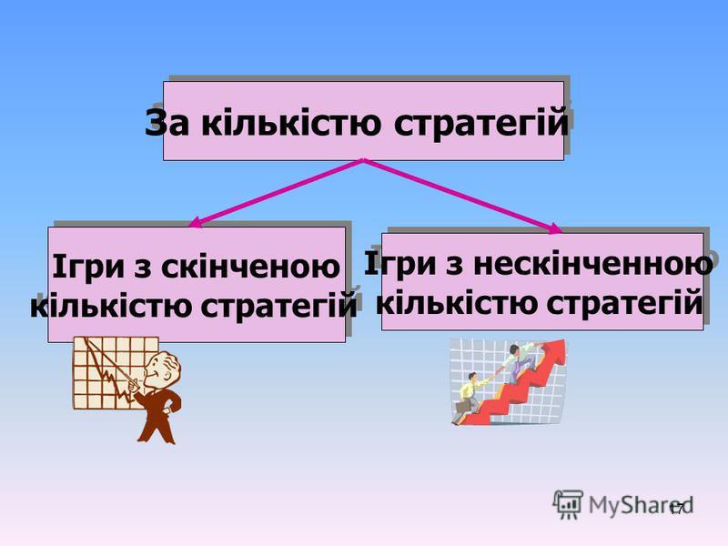 17 За кількістю стратегій Ігри з скінченою кількістю стратегій Ігри з скінченою кількістю стратегій Ігри з нескінченною кількістю стратегій Ігри з нескінченною кількістю стратегій