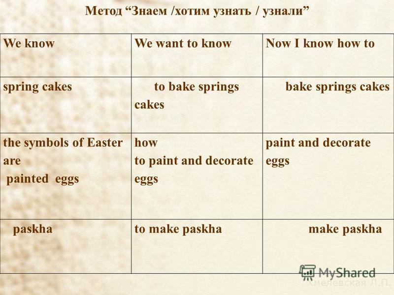Метод Знаем /хотим узнать / узнали We knowWe want to knowNow I know how to spring cakes to bake springs cakes bake springs cakes the symbols of Easter are painted eggs how to paint and decorate eggs paint and decorate eggs paskhato make paskha make p