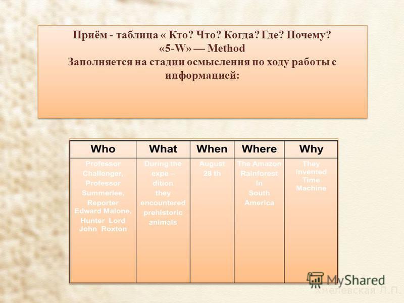 Приём - таблица « Кто? Что? Когда? Где? Почему? «5-W» Method Заполняется на стадии осмысления по ходу работы с информацией: