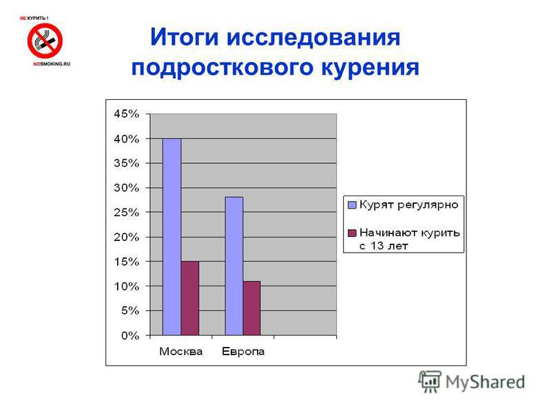 Итоги исследования подросткового курения